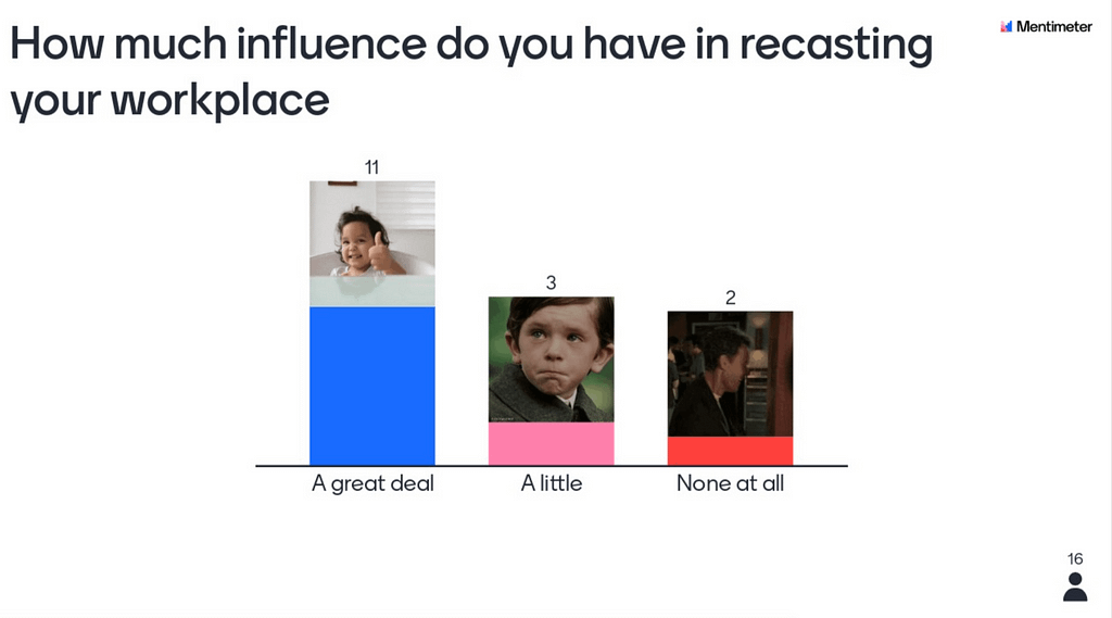 Workplace influence