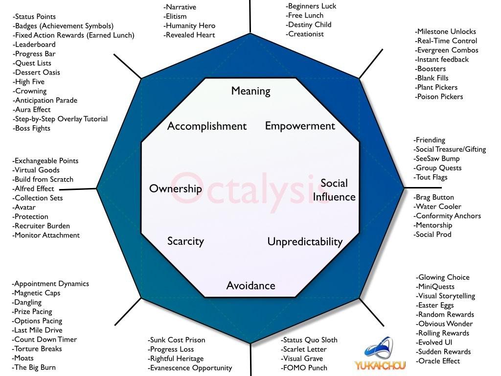The Ocatalysis Framework by Yu-Kai Chou
